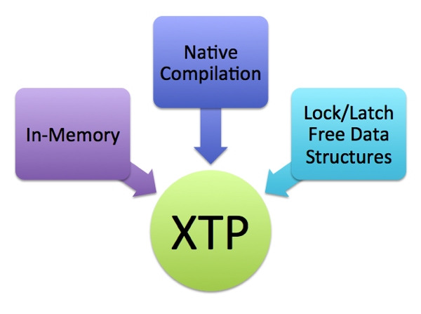 The 3 pillars of XTP