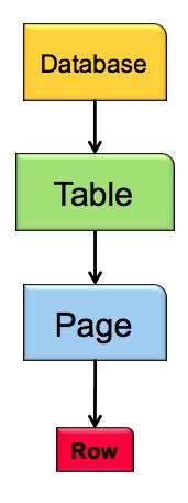 Lock Hierarchy in SQL Server