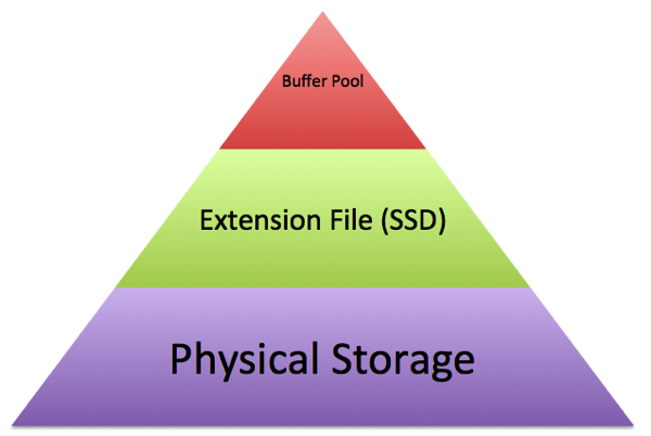 Memory Hierarchy with Buffer Pool Extensions
