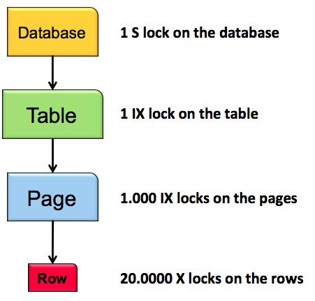 Without Lock Escalation
