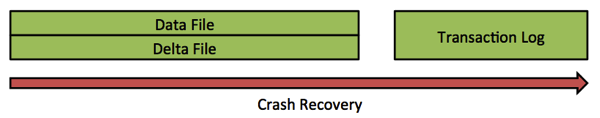 In-Memory OLTP Crash Recovery