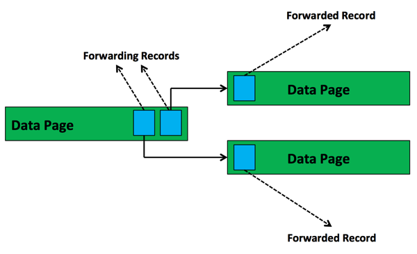 Forwarding Records in SQL Server