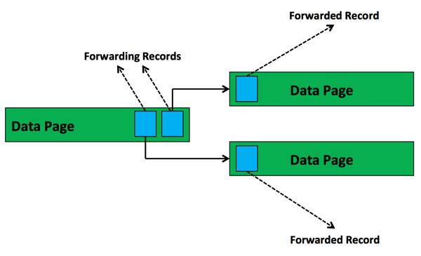 Forwarding Records in SQL Server