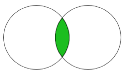 Intersection between 2 sets