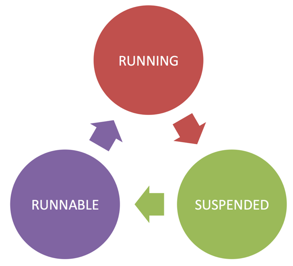 The Query Life Cycle in SQL Server