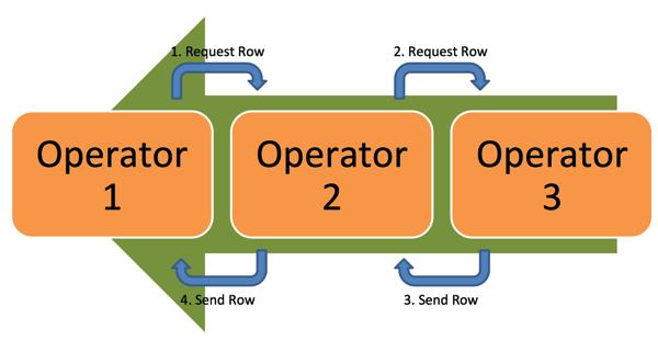 The Iterator-Model of SQL Server