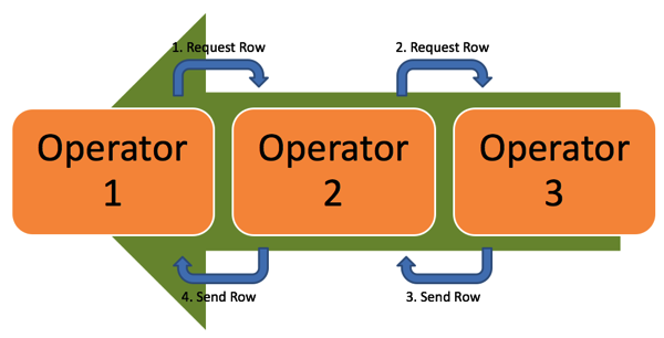 The Iterator Model used by Execution Plans