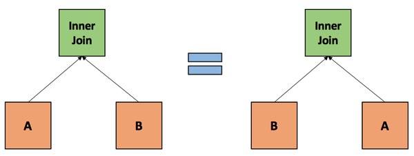 The table ordering in an Inner Join doesn't matter