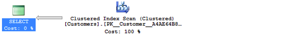 A Clustered Index Scan in the Execution Plan