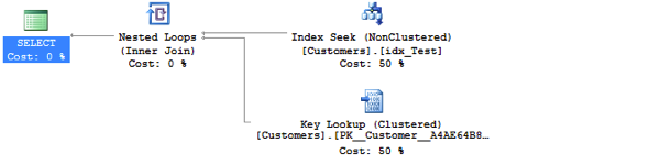 And now we have a Bookmark Lookup in the Execution Plan!