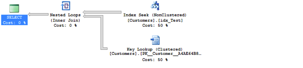 SQL Server just blindly reused the cached plan!