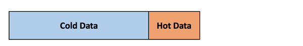 The table data is divided into a cold and hot data portion