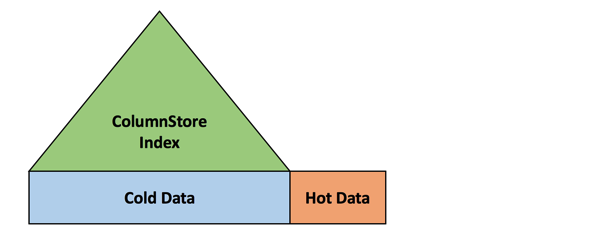 The cold data portion is indexed through a ColumnStore Index