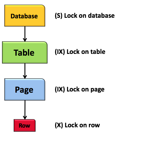The Locking Hiearchy in SQL Server