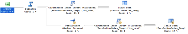 Reading unsorted data from a Heap Table...