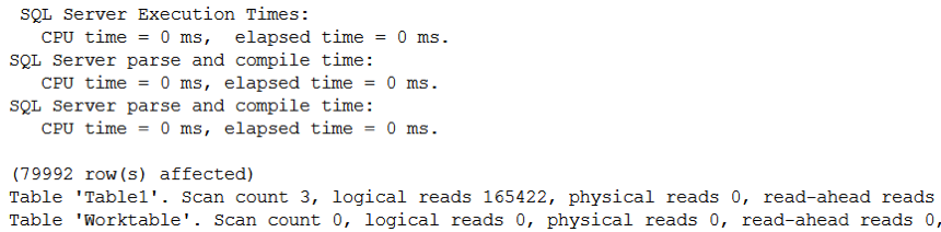 More than 165000 Logical Reads!