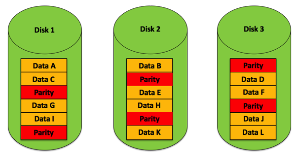 How To Calculate Raid 5 Parity Information