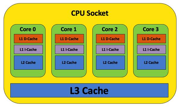 CPU Cache Architecture