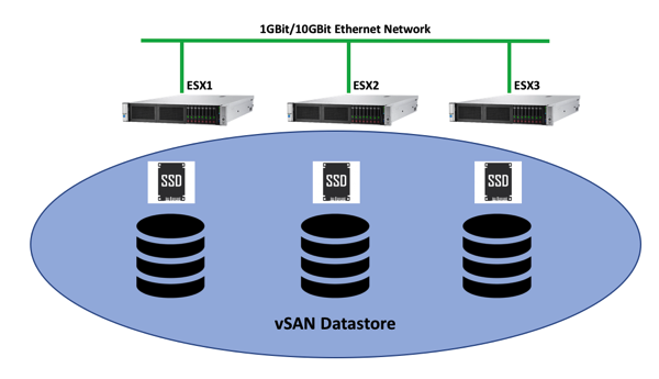 The architecture behind VMware vSAN