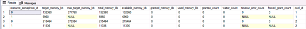 The available Resource Semaphores in SQL Server