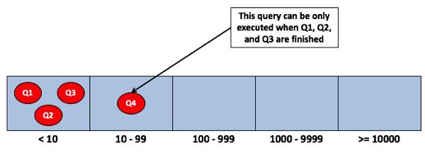 A performance bottleneck by design...