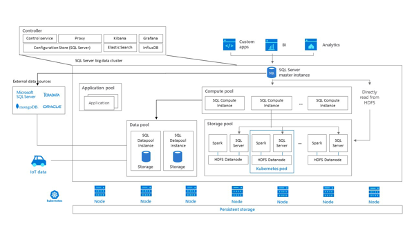 The high-level Architecture of a SQL Server 2019 Big Data Cluster